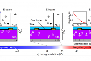 Graphene doping by electron beam
